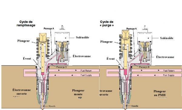 Technologies motorisation